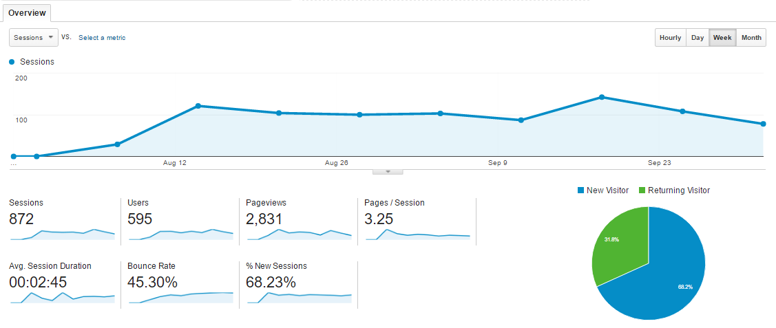 Weekly view of visits | Building a B2B website in the Philippines