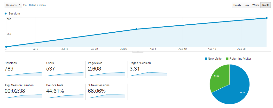 July to September Versatech stats | Building a B2B website in the Philippines